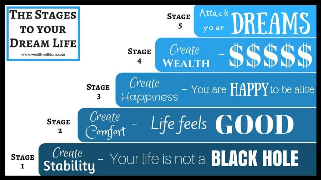 steps to achieve your dreams
